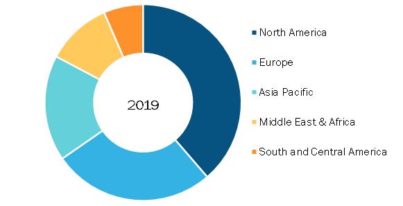 Global Sleep Apnea Devices Market, by Region, 2017 (%)