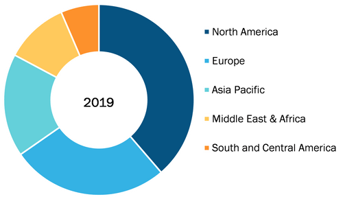 Global Pain Management Devices Market, By Regions, 2019 (%)