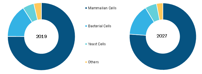 Bioreactors Market, by Cell– 2019 and 2027