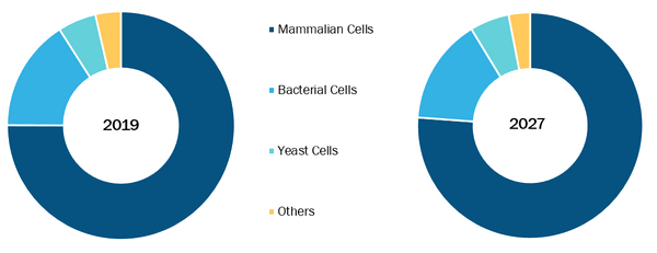 Bioreactors Market, by Cell - 2019 and 2027