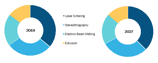 Global Medical Device Additive Manufacturing Market, by Technology– 2019and 2027