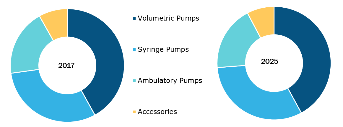 Global Infusion Pumps Market, by Type – 2017 and 2025