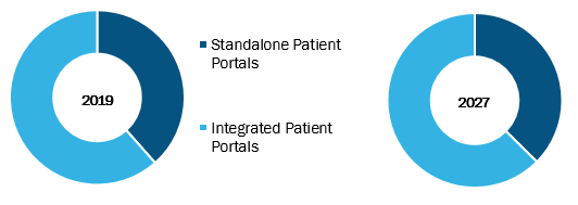 Global Patient Portal Market, by Product – 2019 and 2027