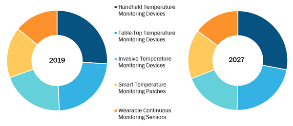 Global Patient Temperature Monitoring Market, by Product – 2019 and 2027