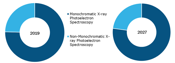 Global X-ray photoelectron spectroscopy market, by Product Type – 2018 & 2027