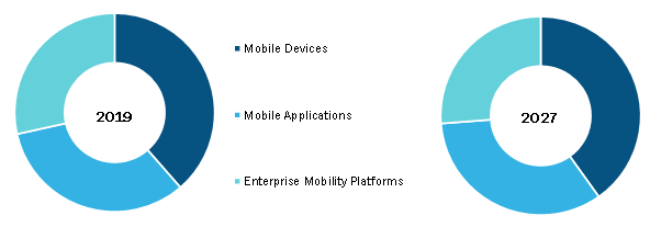 Global Healthcare Mobility Solutions Market, by Products and Services – 2019 & 2027