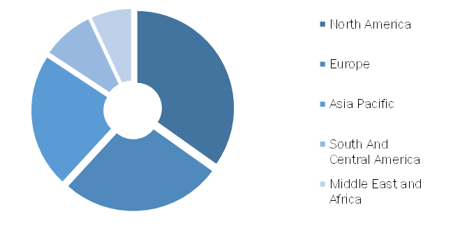 Urodynamic Equipment and Consumables Market, by Region, 2019 (%)