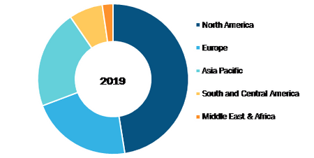 Global Blood Collection Devices Market, By Regions, 2019 (%)