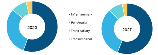 Breast Reconstruction Market, by Technology – 2020 and 2028