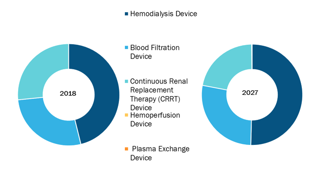 Global Blood Purification Equipment Market, by Product – 2018 and 2027