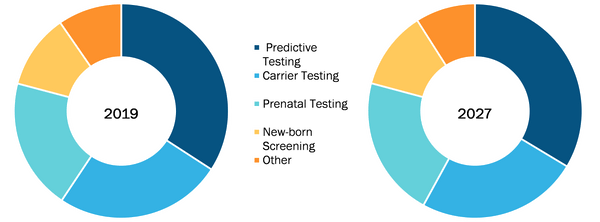 Global Genetic Testing Service Market, by Type – 2019 & 2027