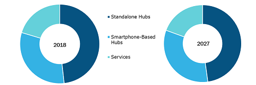 Home Health Hub Market, by Product & Service
