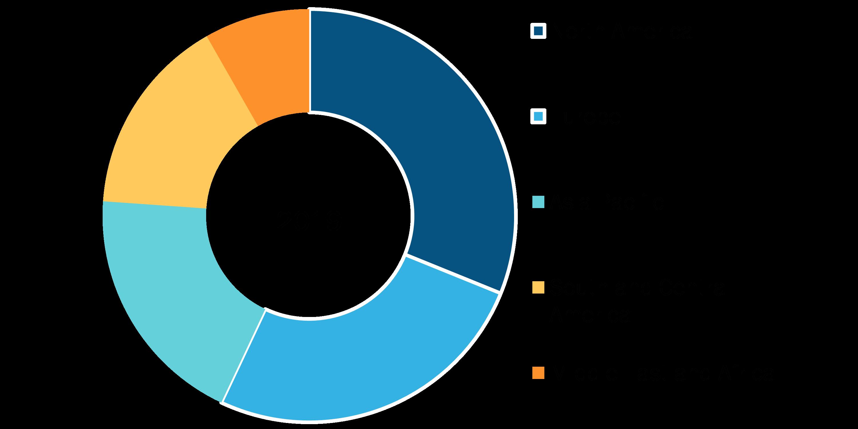 Neuromodulation Market, by Region, 2019 (%)