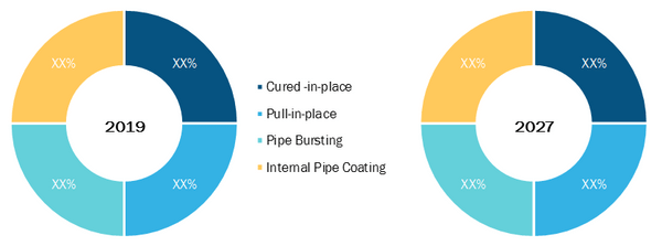 Global Pipe Relining Market, by Solution Type – 2019 & 2027