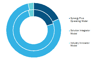 Fourth Party Logistics Market, by Type– 2019and 2027 (%)