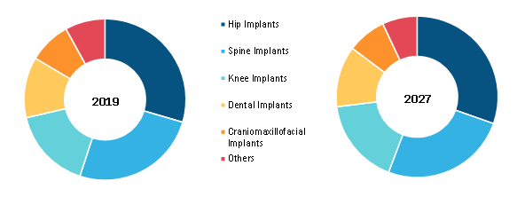 Pediatric Orthopedic Implants Market, by Type – 2019 and 2027