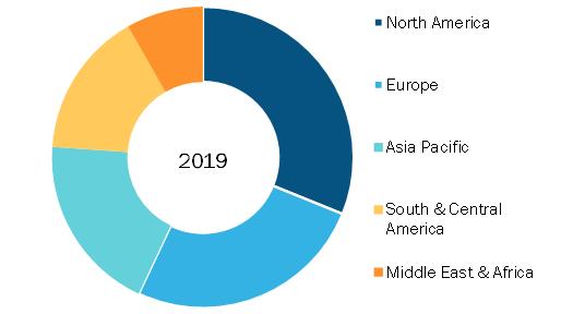 Pediatric Orthopedic Implants Market, by Region, 2019 (%)