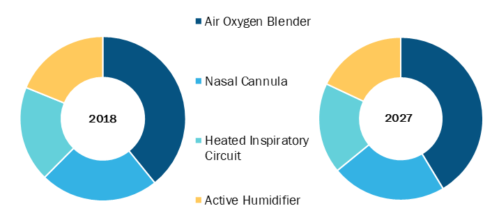 High Flow Nasal Cannula in Healthcare Market, by Component – 2018 and 2027