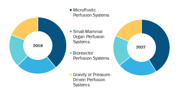 Perfusion Systems in Healthcare Market, by Type – 2018 and 2027