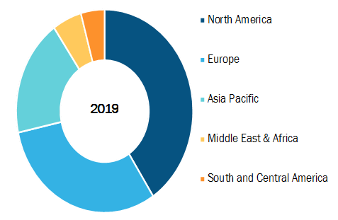 Global Sinus Dilation Market, by Region, 2019 (%)