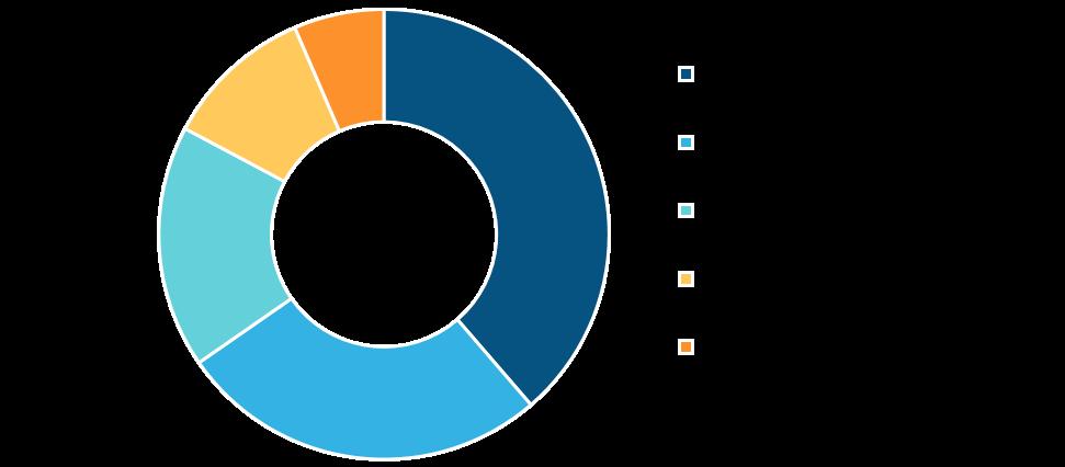 Global Dental Practice Management Software Market, By Regions, 2019 (%)