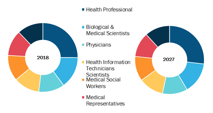 Medical Recruitment in Healthcare Market, by Candidature – 2018 and 2027