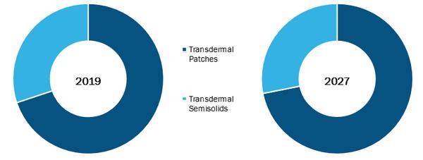 Global Transdermal Drug Delivery System Market, by Type – 2019 & 2027