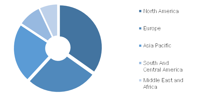 PACS and RIS Market, by Region, 2019 (%)
