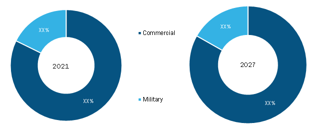 Maritime Analytics Market, by Application– 2019 and 2027