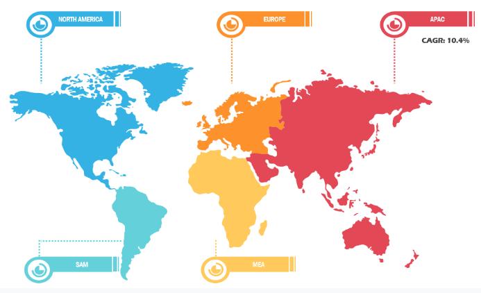 Lucrative RegionalSales Tax Software Market
