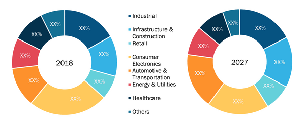 Global Cellular IoT Market, by End Use Industry – 2018 & 2027