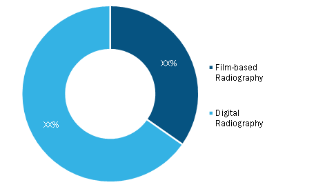 Industrial radiography Market, by Platform – 2020 and 2028