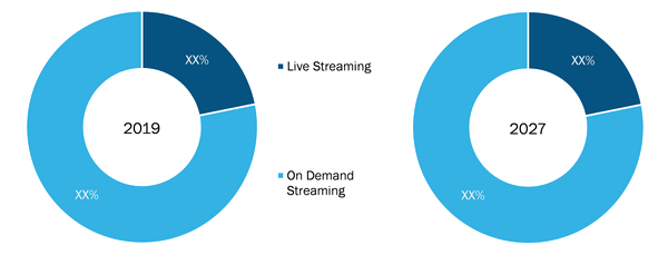 Global Music Streaming Market, by End User– 2019 and 2027