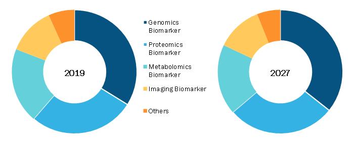 Global Neurological Biomarker Market