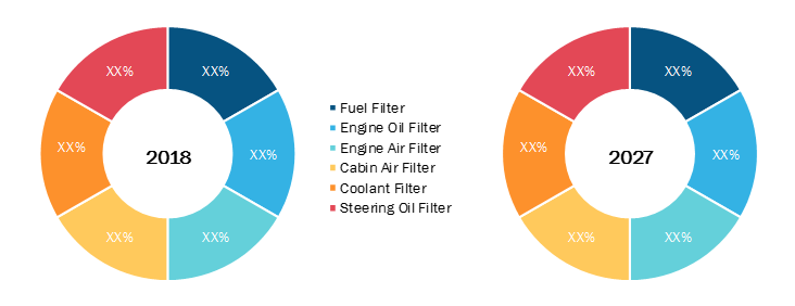 Global Automotive Filters Market, by Type – 2019 & 2027