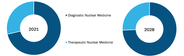 Radiopharmaceuticals Market, by Type – 2021 and 2028