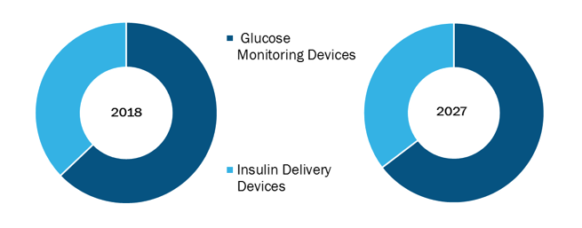Global Diabetes Care Devices Market, by Product – 2018 and 2027