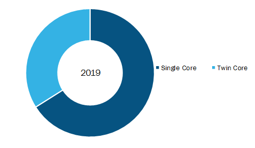 Mineral Insulated Heating Cable Market, by Cable Type– 2019