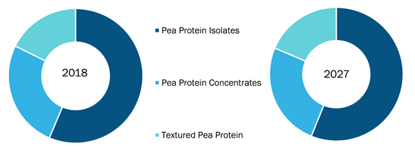 Global Pea Protein Market, by Type - 2018 & 2027