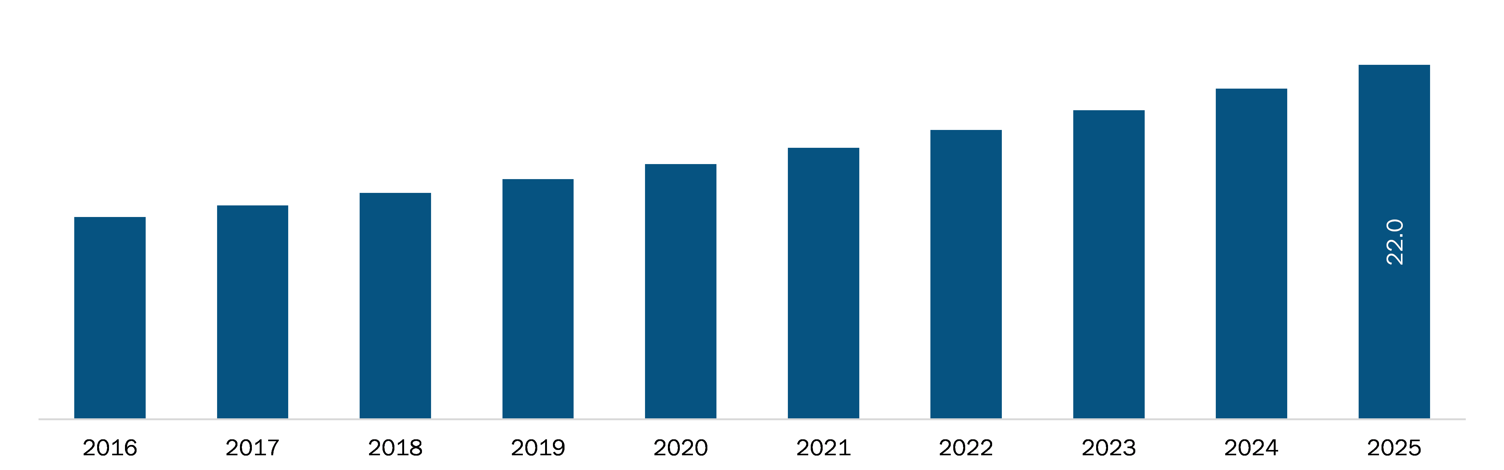 Mexico Third Party Logistics Market Revenue and Forecasts to 2027 (US$ Bn)
