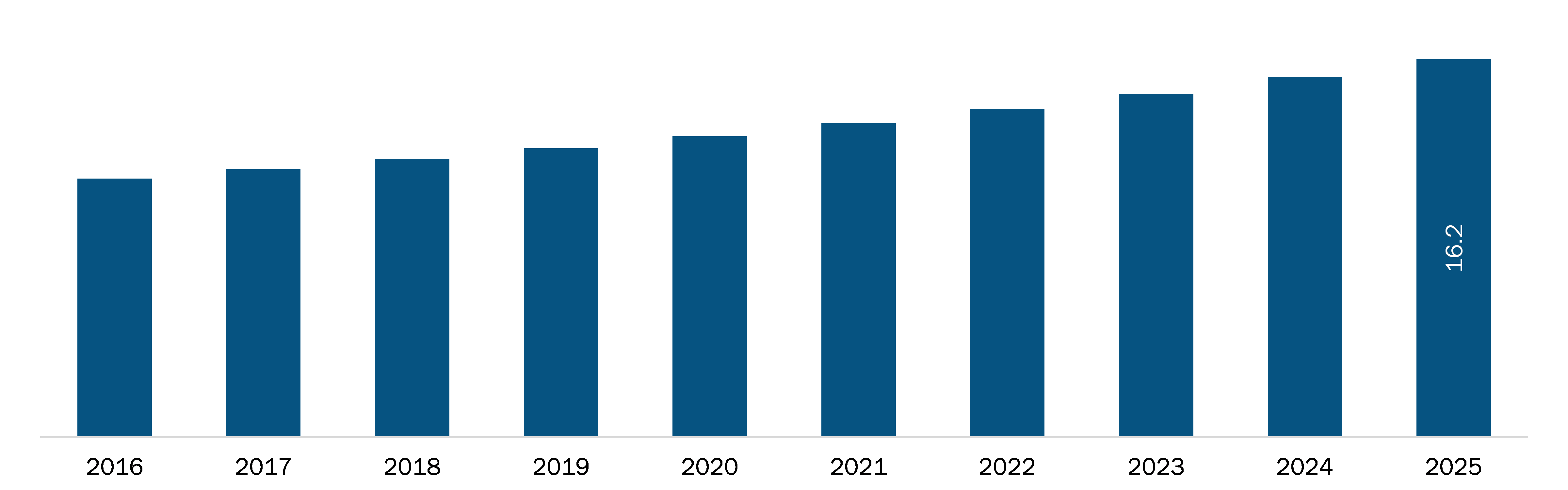 Spain Third Party Logistics Market Revenue and Forecasts to 2027 (US$ Bn)