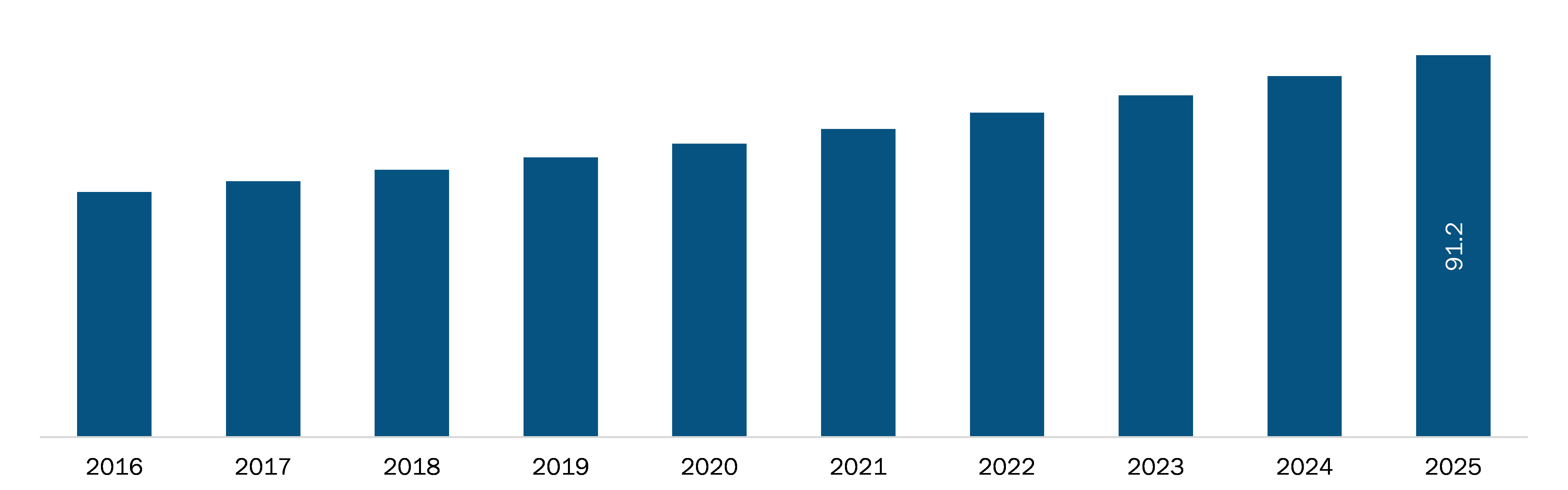Rest of Asia Pacific Third Party Logistics Market Revenue and Forecasts to 2027 (US$ Mn)