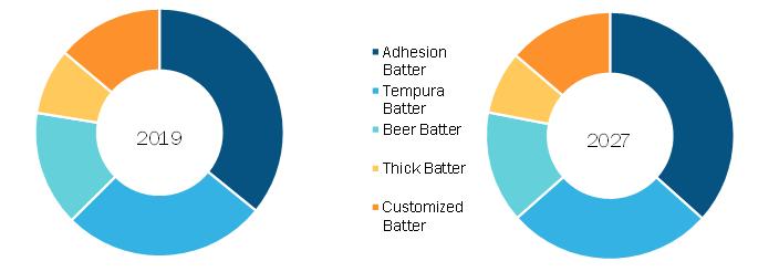 Global Batter and Breader Premix Market, by Batter Premix Type – 2019 & 2027
