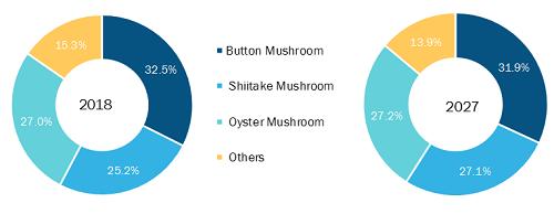 Global Mushroom Market by Type