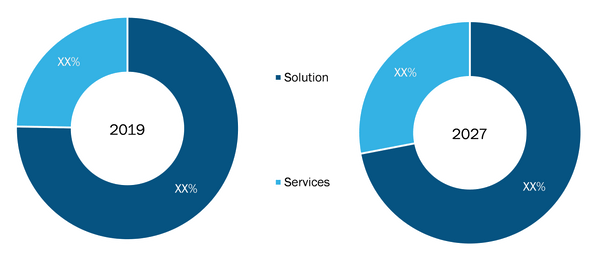 Global Consent Management Market, by Component– 2019and 2027