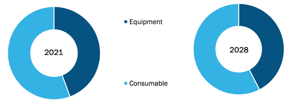 Cleanroom Technology Market, by Type – 2021 and 2028