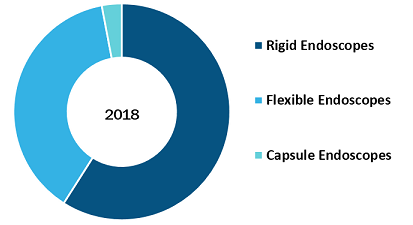 Middle East & Africa Veterinary endoscopes Market, by Product Type