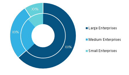 Trade Management Software Market, by Organization Size (% share)