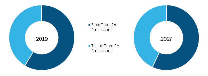 Tissue Processing Systems Market, by Product – 2019 and 2027