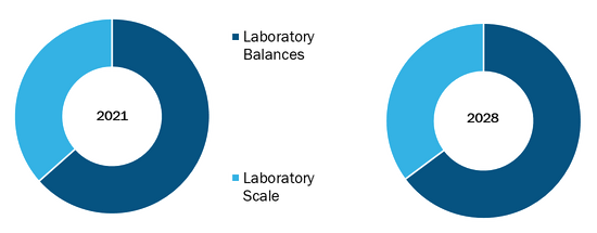 Global Laboratory Balances and Scales Market, by Type– 2021 & 2028